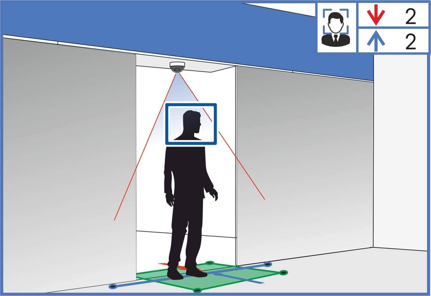 Подсчёт уникальных посетителей для анализа коммерческих площадей