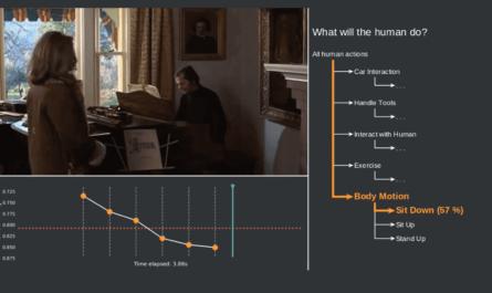 Движения человека на основе видео предсказывает ИИ